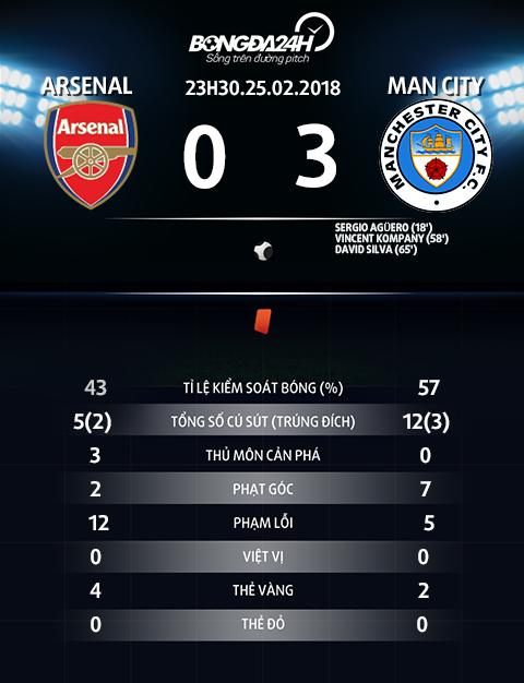 Nhung thong ke an tuong sau tran Man City 3-0 Arsenal hinh anh 2
