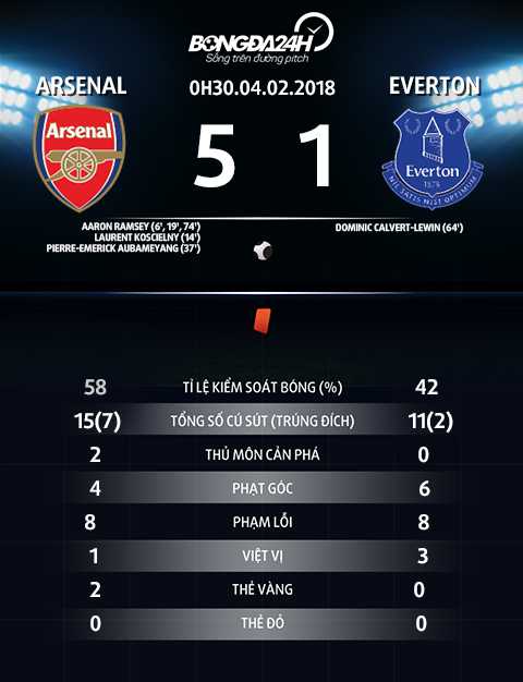 Thong so tran dau Arsenal vs Everton