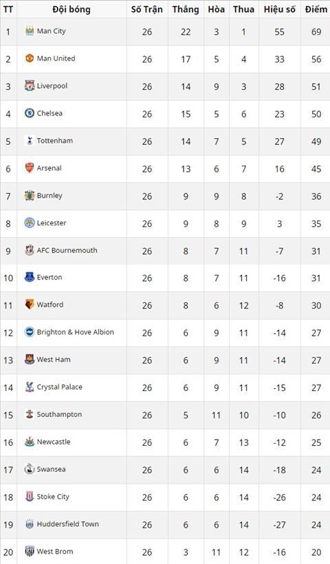 Bang xep hang Premier League 2017/18 sau 26 vong