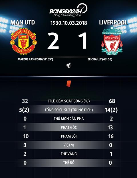 HLV Klopp ly giai tai sao Liverpool thua Man United hinh anh 2