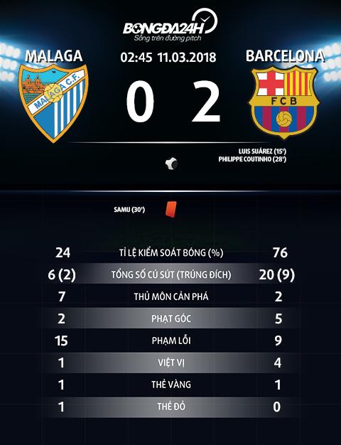 Thong so Malaga 0-2 Barca