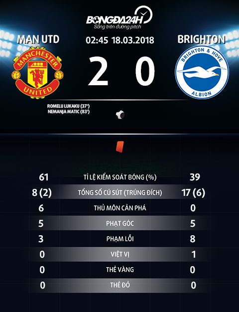 Thong so tran dau MU 2-0 Brighton