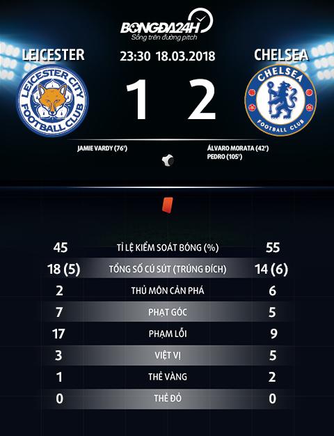 Leicester vs Chelsea Su tro lai cua sat thu Morata hinh anh 4