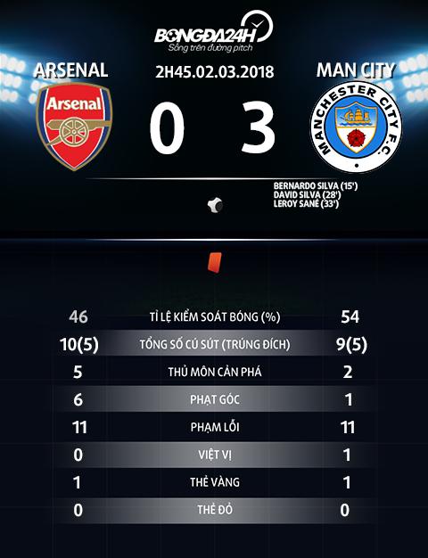 Thong so tran dau Arsenal vs Man City