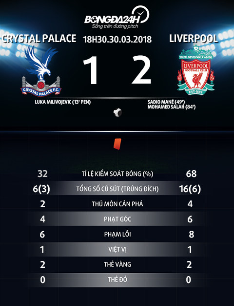 Thong so tran dau Crystal Palace vs Liverpool