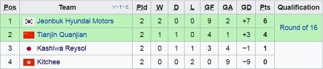 Nhan dinh Kashiwa Reysol vs Kitchee 17h30 ngay 63 (AFC Champions League 2018) hinh anh 2