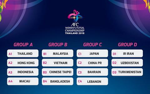 Bảng đấu của các cô gái futsal Việt Nam. Ảnh: AFC.