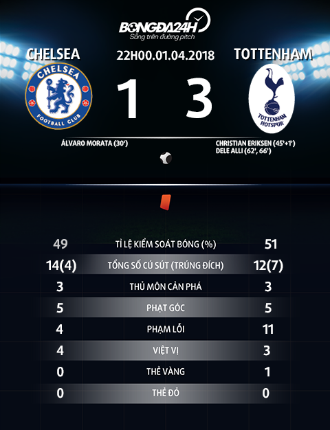 Thong so tran dau Chelsea vs Tottenham