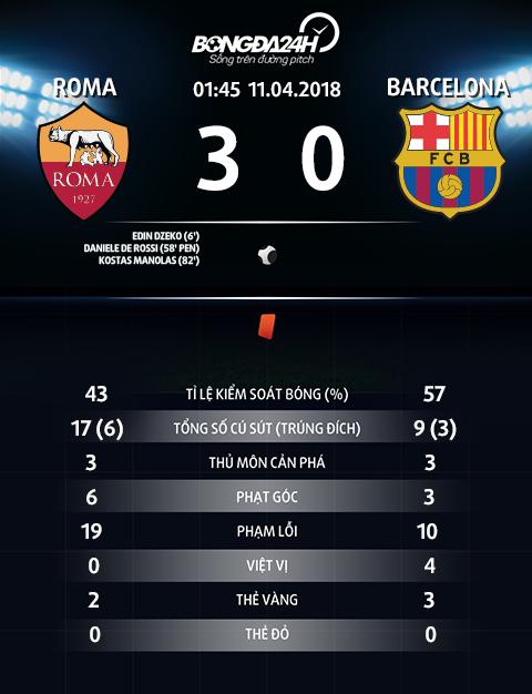 Thong so tran dau Roma 3-0 Barca