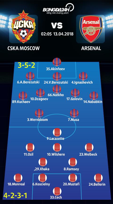 Doi hinh du kien CSKA Moscow vs Arsenal