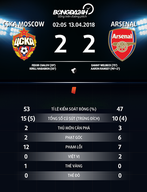 Thong so tran dau CSKA Moscow 2-2 Arsenal