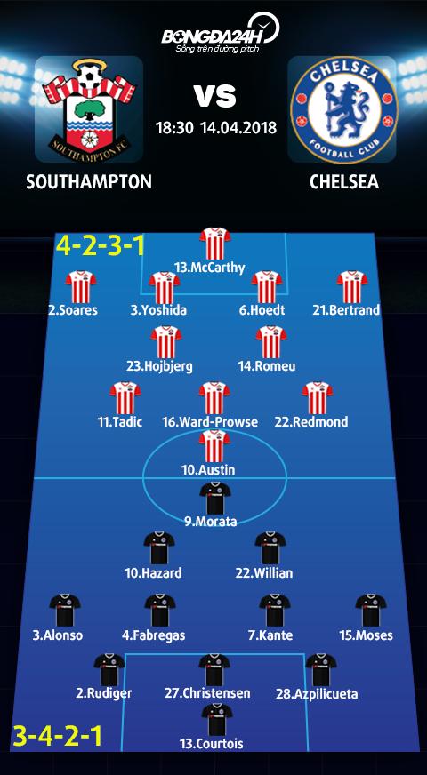 Doi hinh du kien Southampton vs Chelsea
