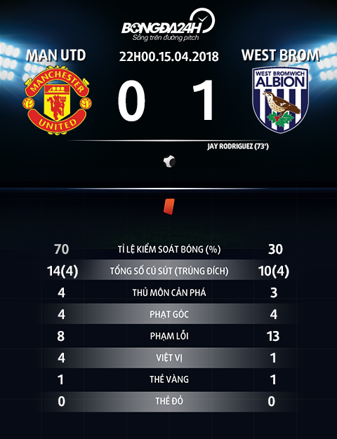 Thong so tran dau Man Utd vs West Brom