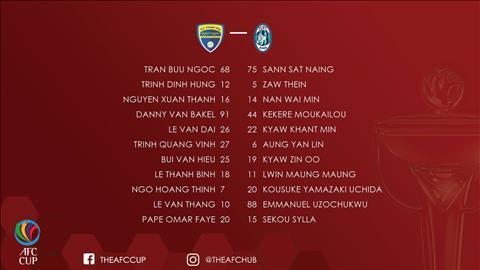 Tong hop: Thanh Hoa 3-3 Yangon United (AFC Cup 2018)