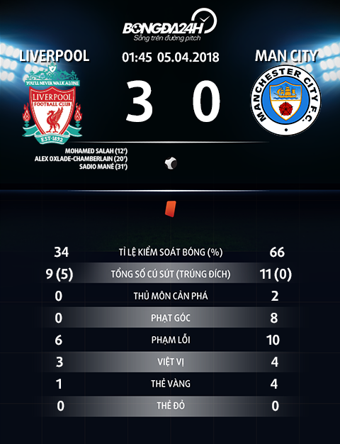 Thong so tran dau Liverpool 3-0 Man City