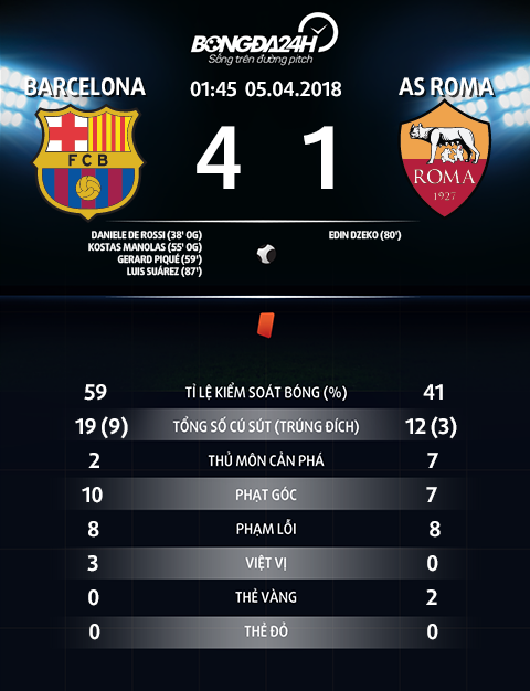 Thong so tran dau Barca 4-1 Roma