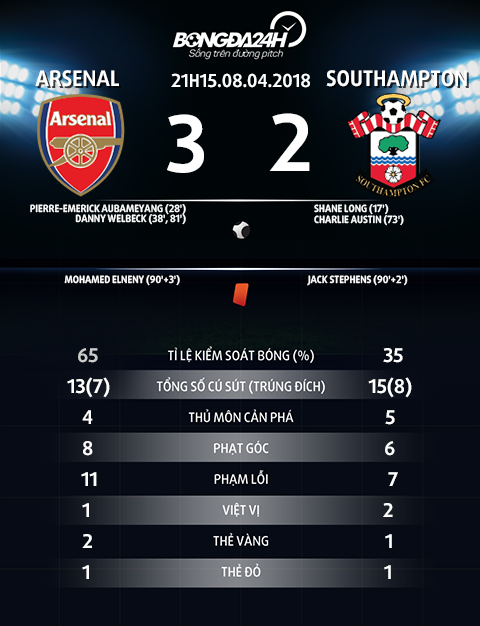 Thong so tran dau Arsenal vs Southampton