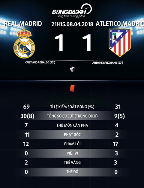Thong so tran dau Real Madrid vs Atletico Madrid