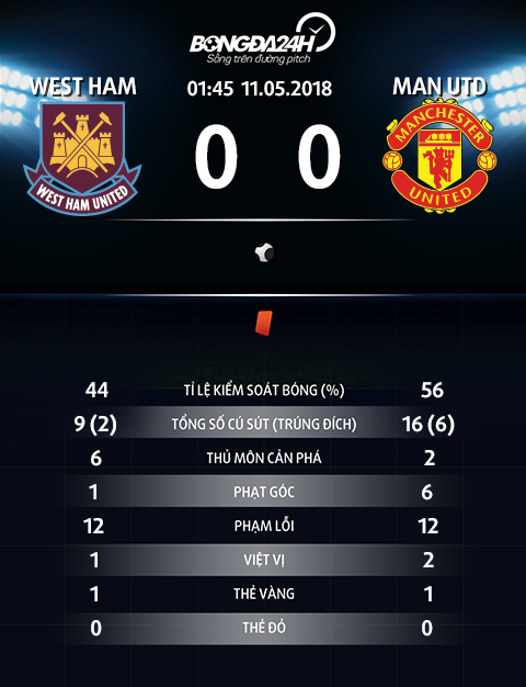 Thong so tran dau West Ham 0-0 Man Utd
