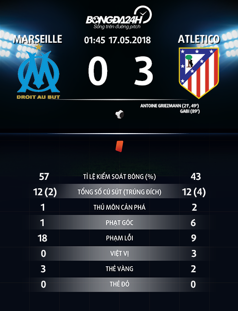 Thong so tran dau Marseille 0-3 Atletico Madrid
