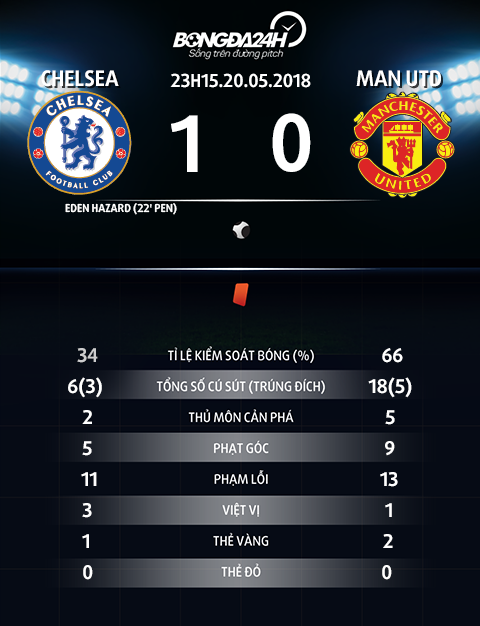 Thong so tran dau Man Utd vs Chelsea