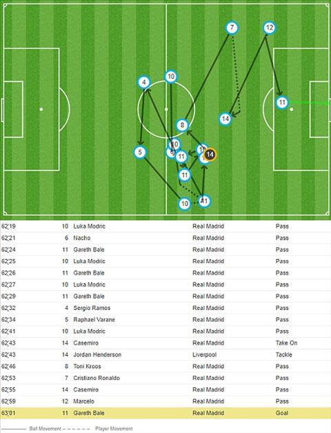 Real Madrid 3-1 Liverpool (KT) Los Blancos lập hattrick vô địch Champions League nhờ  Karius hình ảnh 6