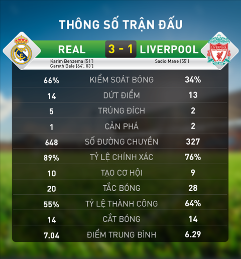 Thong so chi tiet tran dau Real Madrid 3-1 Liverpool