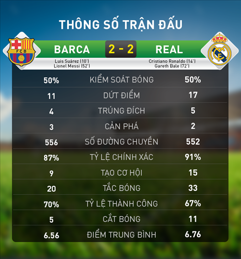 Thong so chi tiet tran dau Barca 2-2 Real Madrid