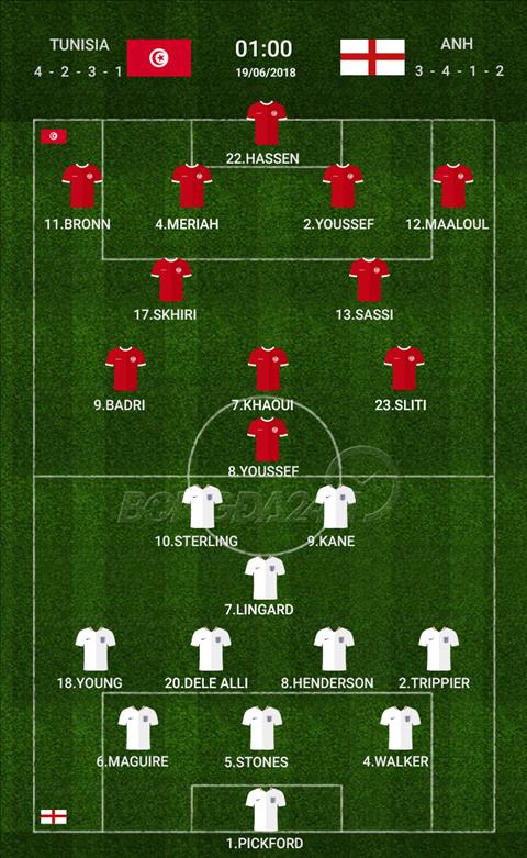 Kết quả Tunisia vs Anh trận đấu bảng G World Cup 2018 hình ảnh 3