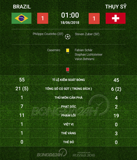 Thong so tran dau Brazil 1-1 Thuy Sy