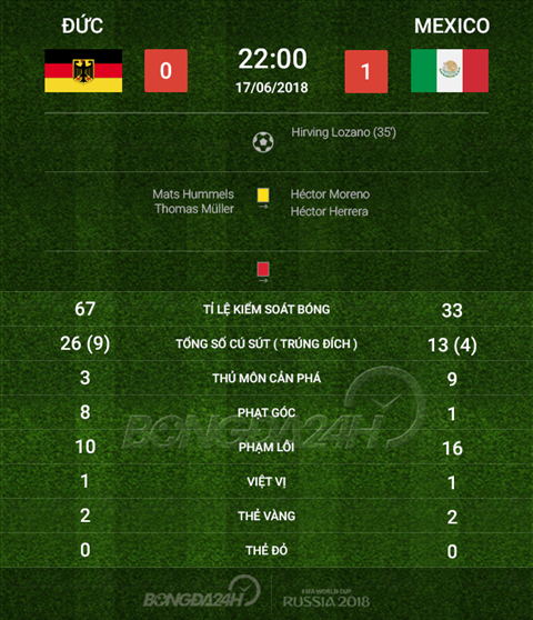 Thong so tran dau Duc 0-1 Mexico