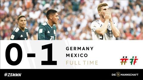 Duc guc nga truoc Mexico boi su chu quan cua thay tro Joachim Low.
