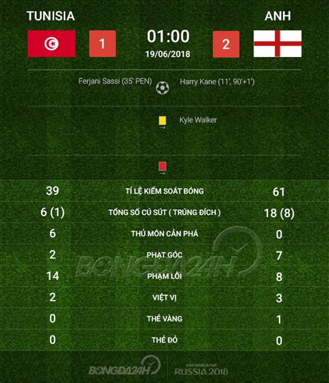 Thong so tran dau Tunisia 1-2 Anh
