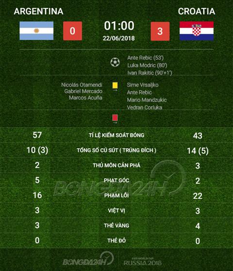 Thong so tran dau Argentina 0-3 Croatia