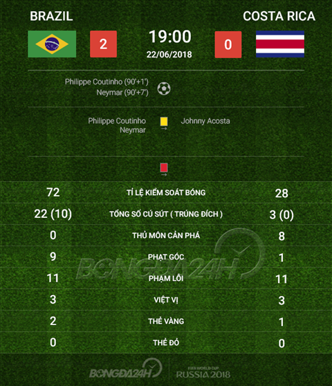Thong so Brazil 2-0 Costa Rica