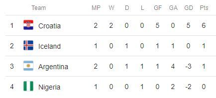 Messi cần làm gì để ngăn Argentina bị loại từ vòng bảng ảnh 2