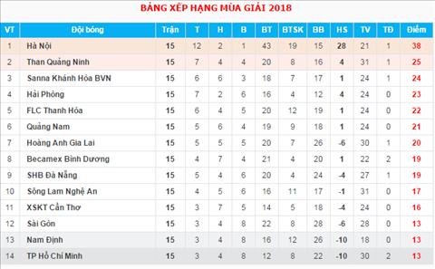 BXH V-League 2018