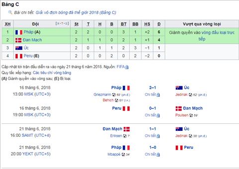 Xep hang hien tai cua bang C World Cup 2018