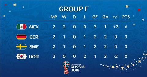 Thu hang bang F World Cup 2018 truoc luot tran cuoi.