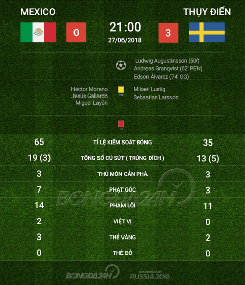 Thong so Mexico 0-3 Thuy Dien