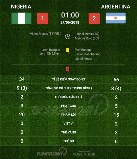 Thong so Nigeria 1-2 Argentina