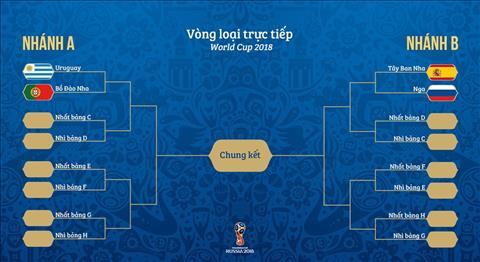 Xuất hiện nhánh tử thần ở World Cup 2018 Pháp gặp lại Bồ Đào Nha hình ảnh