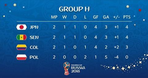 Xep hang bang G World Cup 2018 truoc luot tran cuoi
