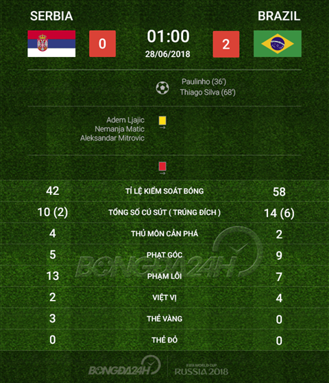 Thong so tran dau Serbia 0-2 Brazil