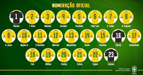 Danh sách đội tuyển Brazil, cầu thủ Brazil tham dự World Cup 2018 hình ảnh
