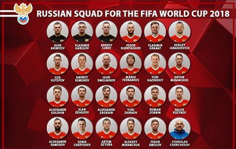 Danh sach cau thu Nga tham du World Cup 2018