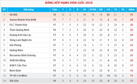 BXH V-League 2018 sau vong 17