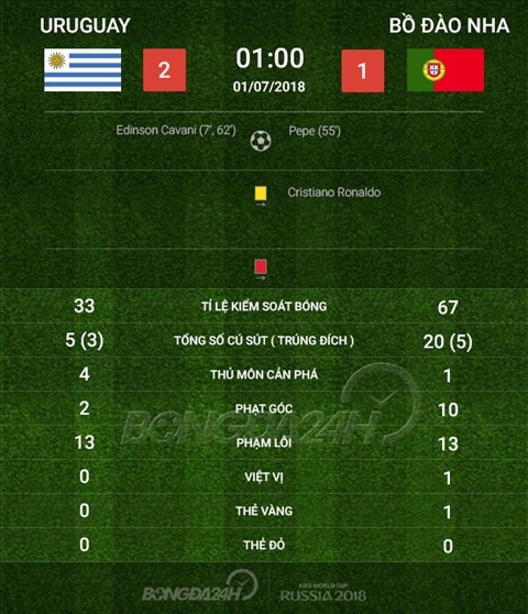 Thong so tran dau Uruguay 2-1 Bo Dao Nha