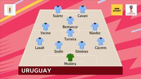 Doi hinh ra san cua Uruguay