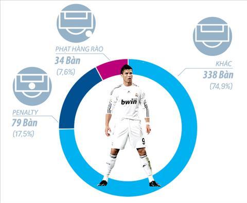 Infographics: Loi tam biet cua Cristiano Ronaldo8